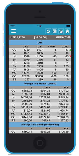 Real-time metal price & scrap prices LME COMEX SHFE