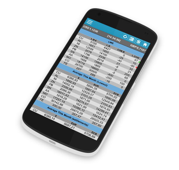 Real time metal pricing app for mobile phones